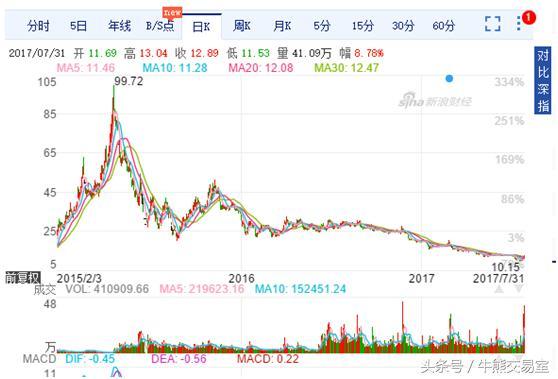 沙龍百家樂股價狂跌11%-沙龍娛樂城