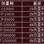 沙龍百家樂8%負盈利返還-沙龍娛樂城